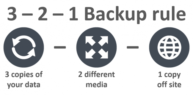 3-2-1 Backup Rule – An Efficient Data Protection Strategy