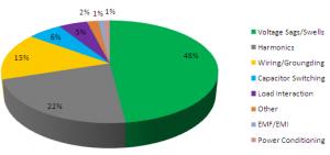 World Wide Survey For Harmonics