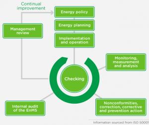 Power Quality Process