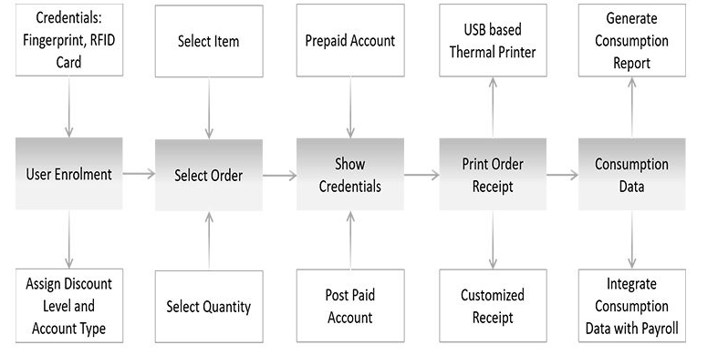 Process of COSEC Cafeteria Management