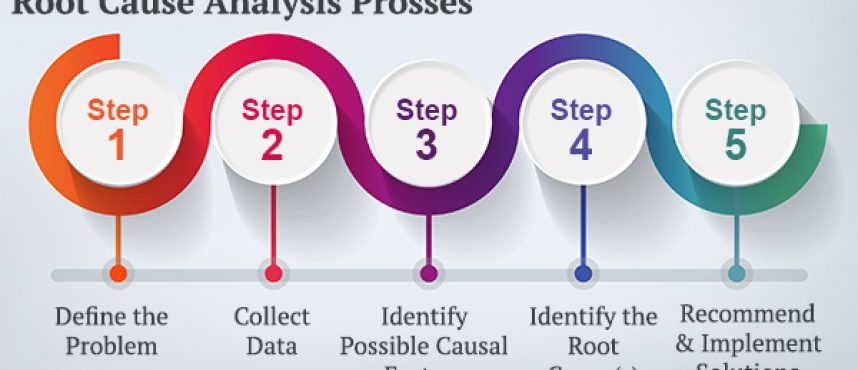Importance of Root Cause Analysis Audit in today's Technology-driven world!