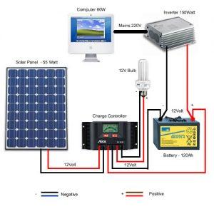 Solar Battery Dealers
