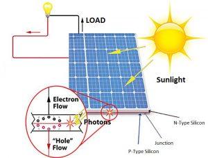 Solar Panels Schematic Diagram