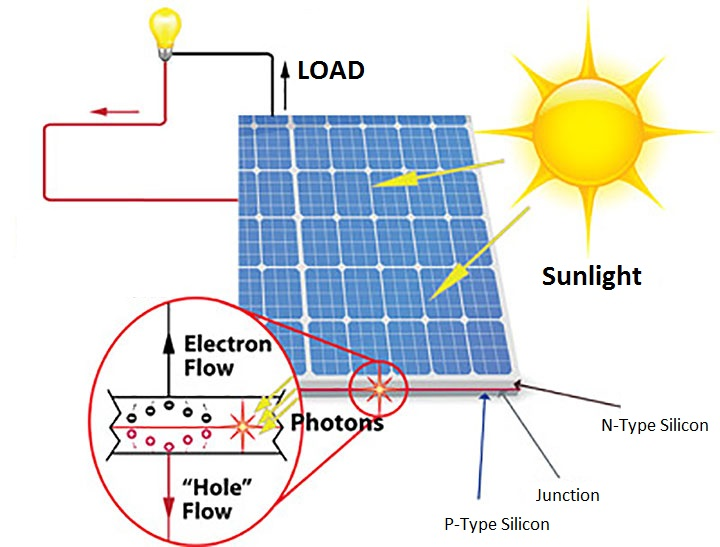 Solar Panels Schematic Diagram