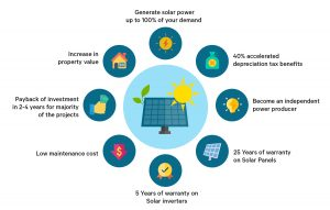 benefits of using solar