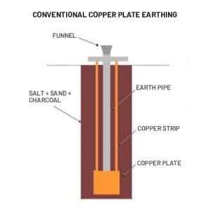 Conventional Earthing System