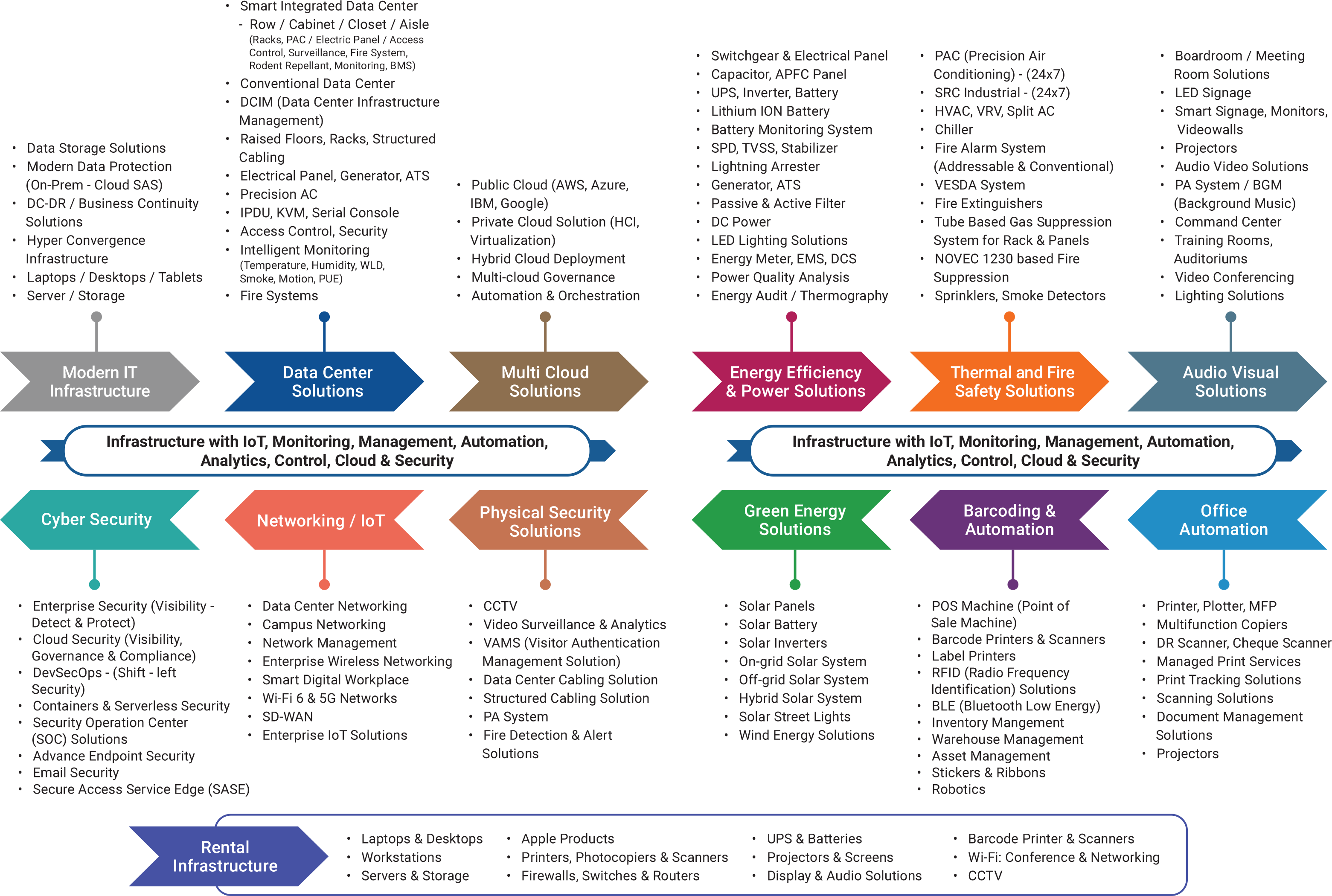 Our_Solutions_Portfolio_Mind_Map
