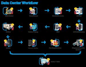Data center work flow