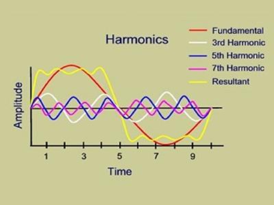 Harmonic-Study